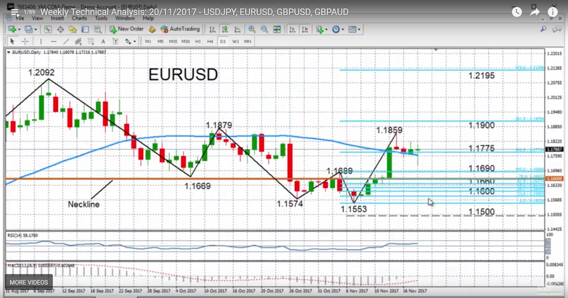 EUR/USD with Technical Indicators, November 20