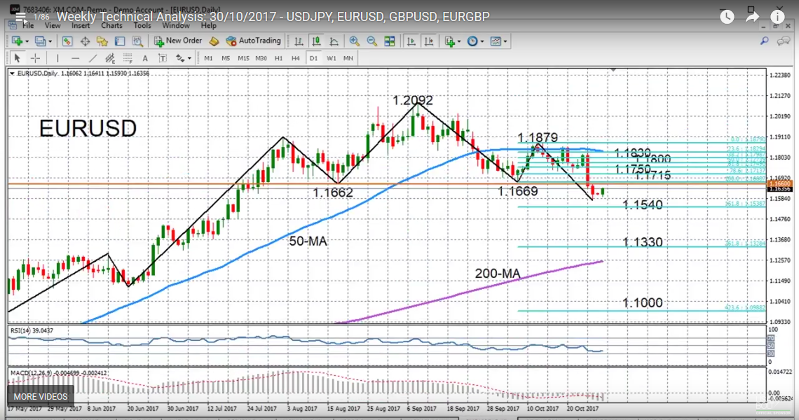 EUR/USD with Technical Indicators, October 30