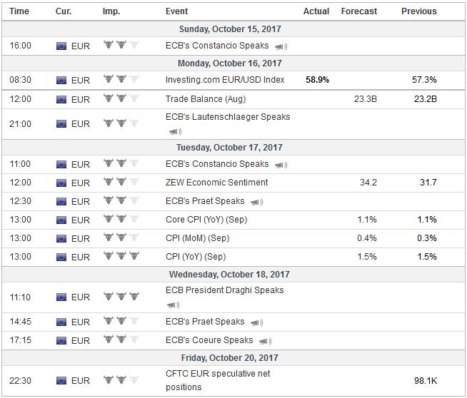 Economic Events: Eurozone, Week October 16