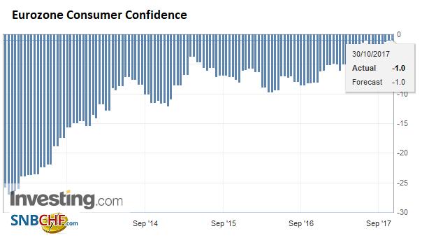Eurozone Consumer Confidence, Oct 2017