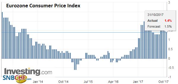 Eurozone Consumer Price Index (CPI) YoY, Oct 2017