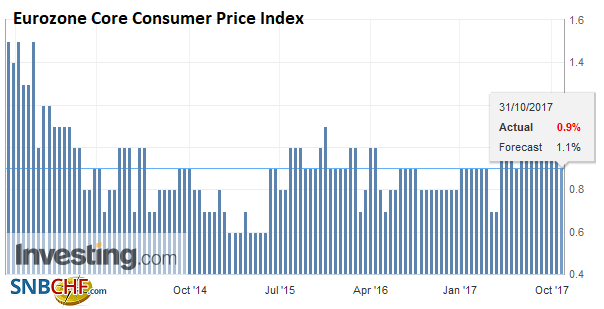 Eurozone Core Consumer Price Index (CPI) YoY, Oct 2017