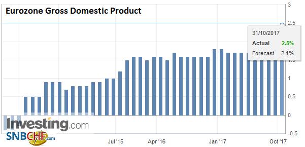 Eurozone Gross Domestic Product (GDP) YoY, Q3 2017