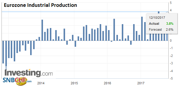 Eurozone Industrial Production YoY, Aug 2017