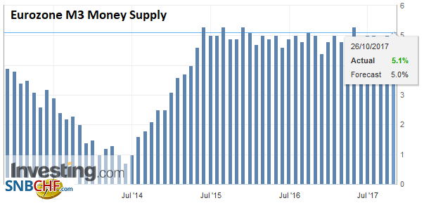 Eurozone M3 Money Supply YoY, Sep 2017