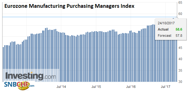 Eurozone Manufacturing Purchasing Managers Index (PMI), Oct 2017