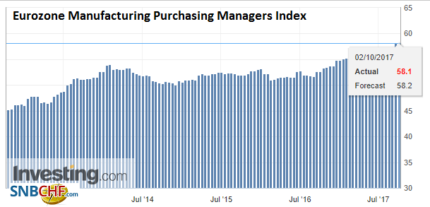 Eurozone Manufacturing Purchasing Managers Index (PMI), Sep 2017