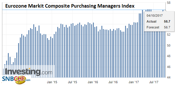 Eurozone Markit Composite Purchasing Managers Index (PMI), Oct 2017