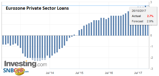 Eurozone Private Sector Loans YoY, Sep 2017