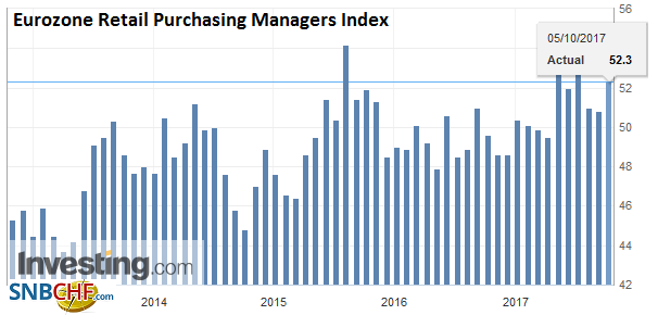 Eurozone Retail Purchasing Managers Index (PMI), September 2017
