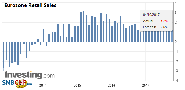 Eurozone Retail Sales YoY, Aug 2017