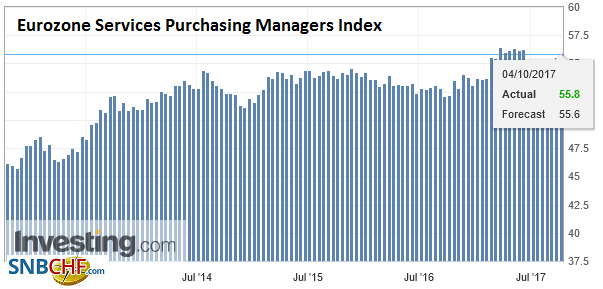 Eurozone Services Purchasing Managers Index (PMI), Oct 2017