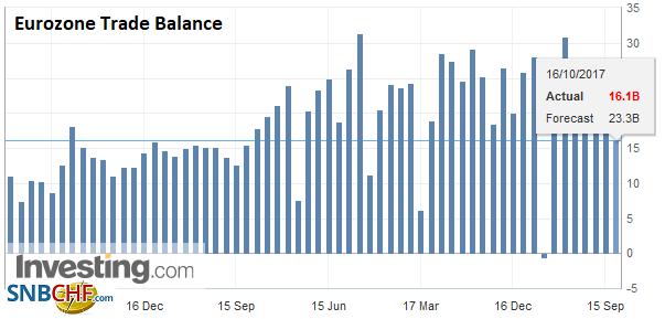 Eurozone Trade Balance, Aug 2017