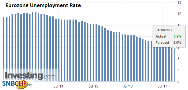 Eurozone Unemployment Rate, Sep 2017
