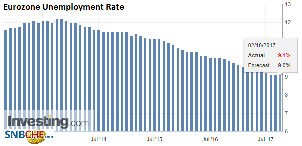 Eurozone Unemployment Rate, Aug 2017