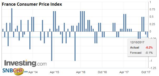 France Consumer Price Index (CPI), Sep 2017