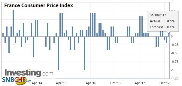 France Consumer Price Index (CPI), Oct 2017