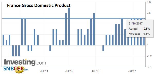 France Gross Domestic Product (GDP) QoQ, Q3 2017