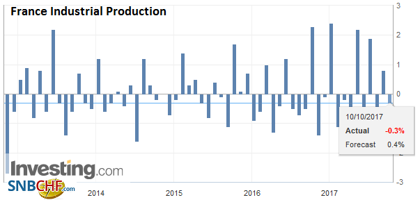 France Industrial Production, Aug 2017