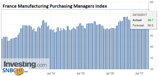 France Manufacturing Purchasing Managers Index (PMI), Oct 2017
