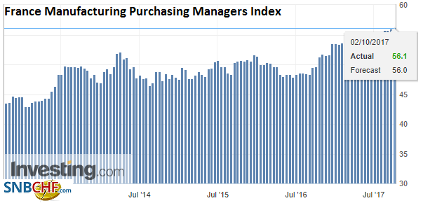 France Manufacturing Purchasing Managers Index (PMI), Sep 2017
