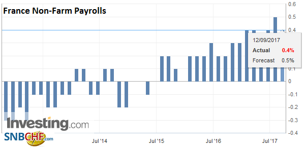France Non-Farm Payrolls QoQ, Q3 2017