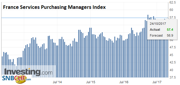 France Services Purchasing Managers Index (PMI), Oct 2017