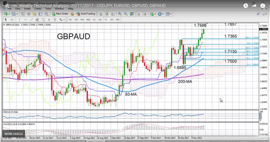 GBP/AUD with Technical Indicators, November 20