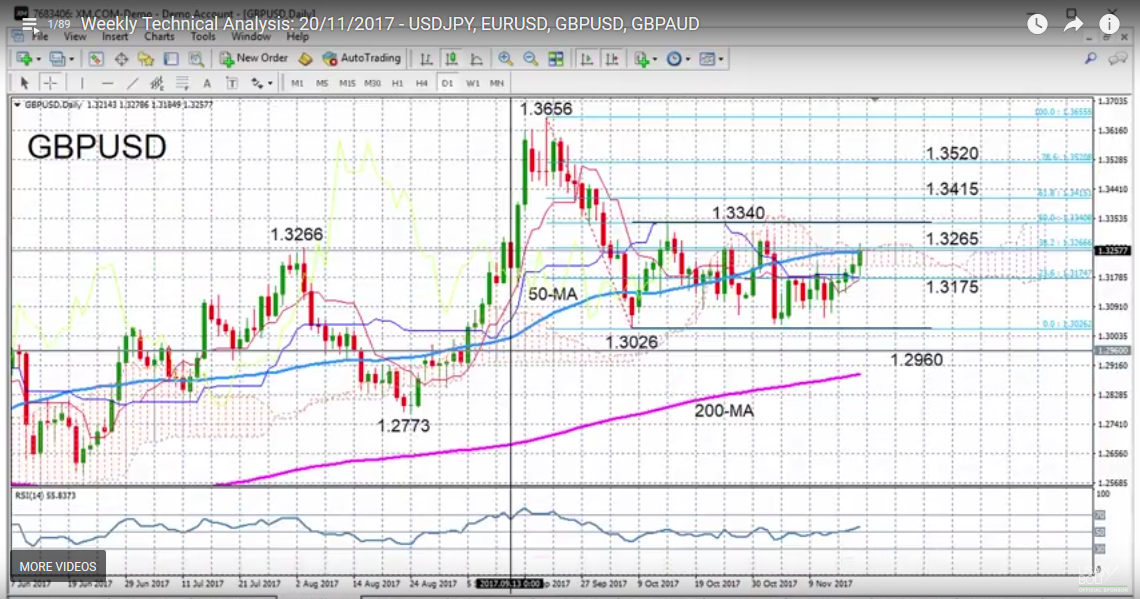 GBP/USD with Technical Indicators, November 20