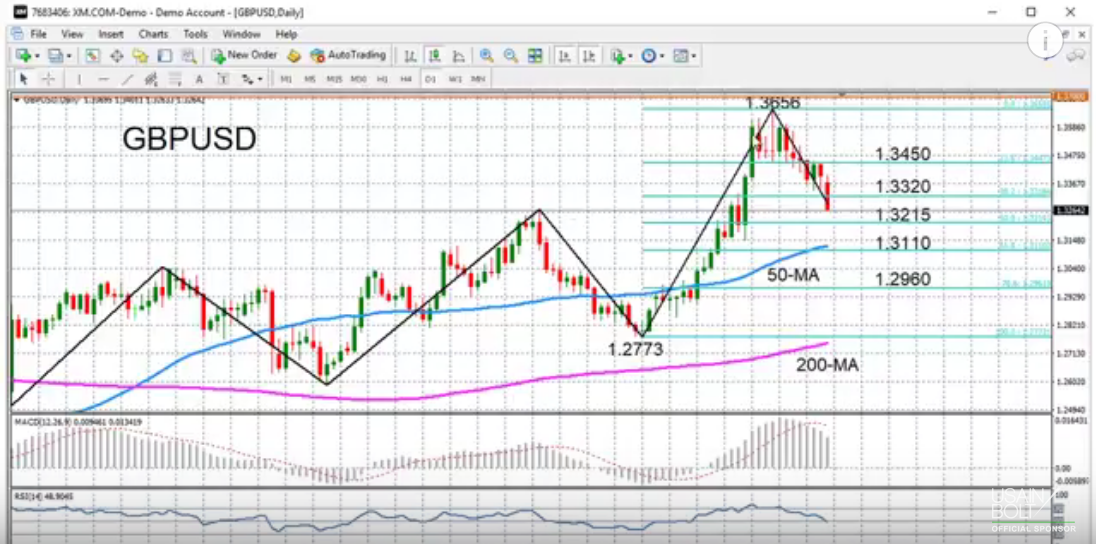 GBP/USD with Technical Indicators, October 2