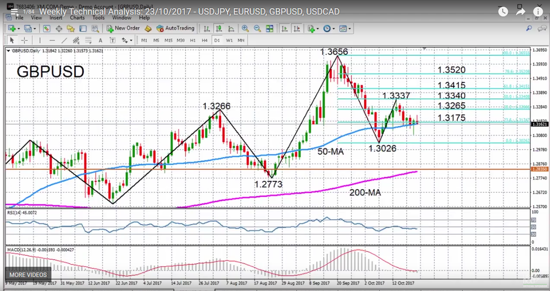GBP/USD with Technical Indicators, October 23