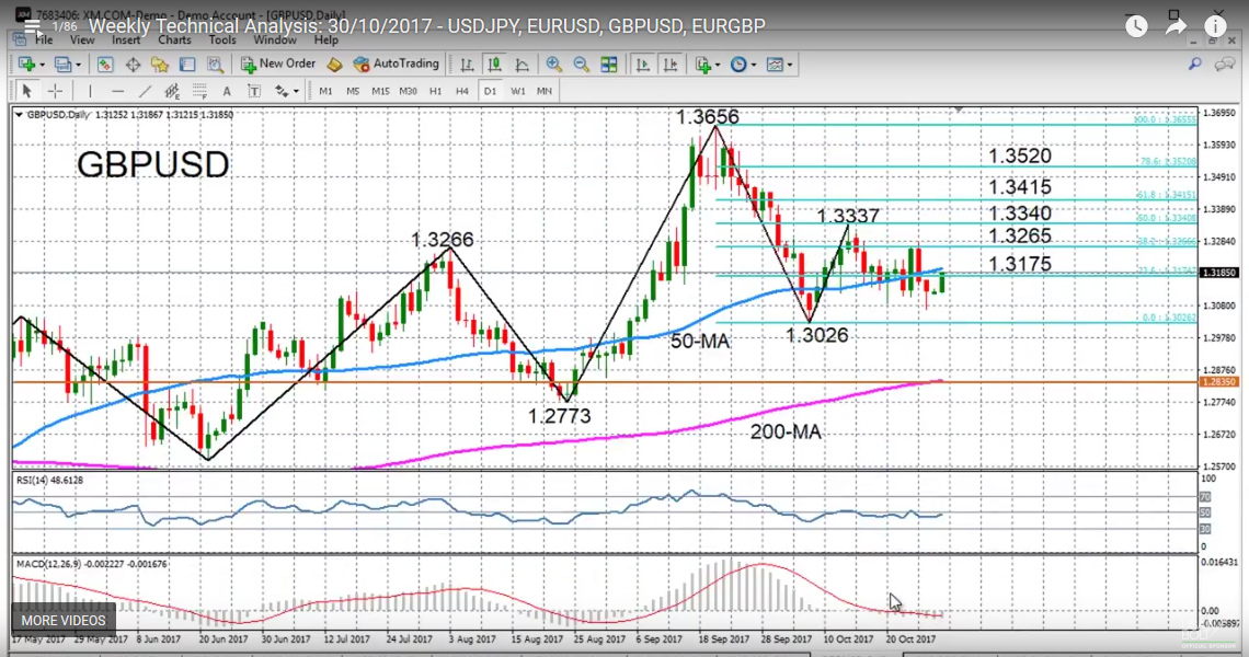GBP/USD with Technical Indicators, October 30