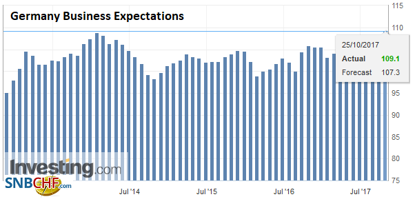 Germany Business Expectations, Oct 2017