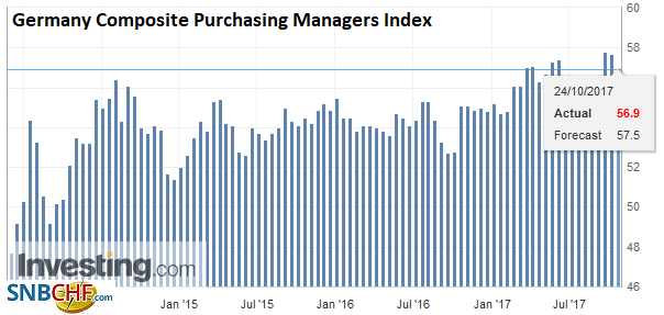 Germany Composite Purchasing Managers Index (PMI), Oct 2017