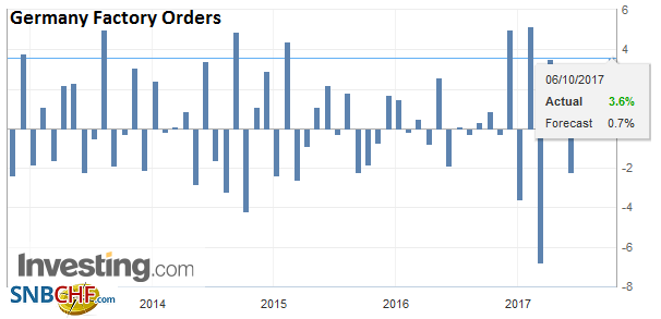 Germany Factory Orders, Aug 2017