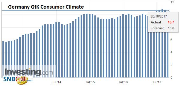 Germany GfK Consumer Climate, Nov 2017