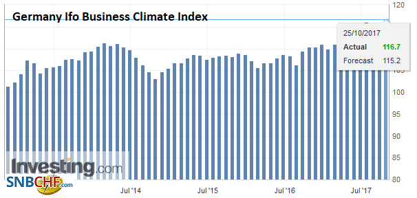 Germany Ifo Business Climate Index, Oct 2017