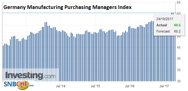 Germany Manufacturing Purchasing Managers Index (PMI), Oct 2017