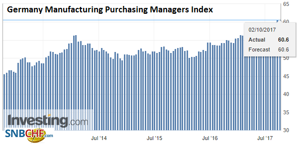 Germany Manufacturing Purchasing Managers Index (PMI), Sep 2017