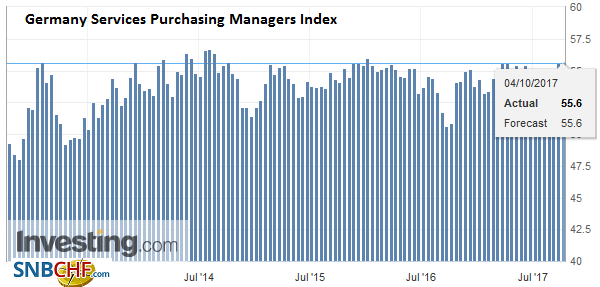 Germany Services Purchasing Managers Index (PMI), Sep 2017
