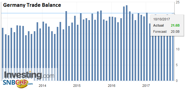 Germany Trade Balance, Aug 2017