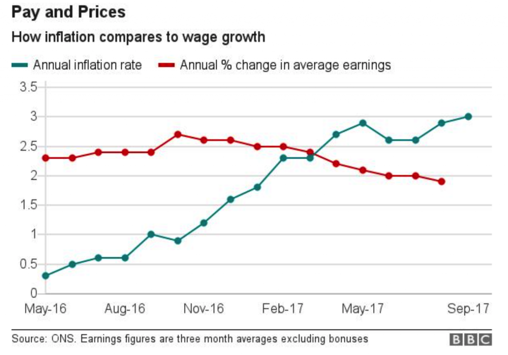 Annual Inflation Rate, May 2016 - Sep 2017