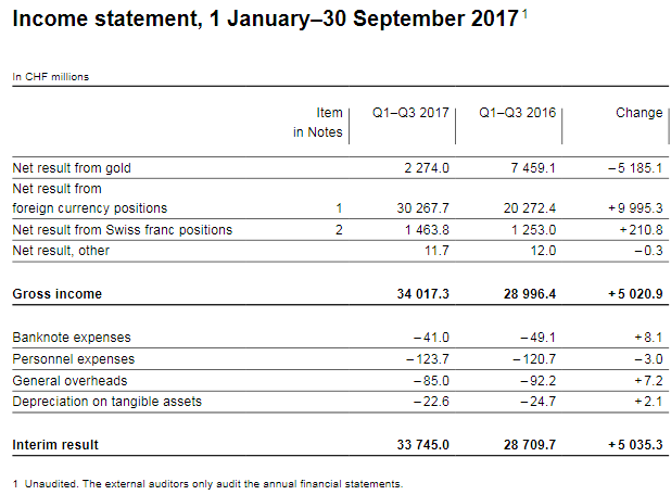 Income statement, 1 January–30 September 2017