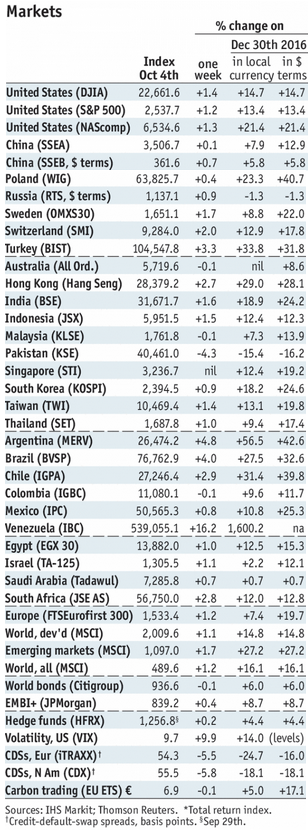 Stock Markets Emerging Markets, October 07