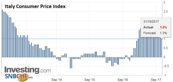 Italy Consumer Price Index (CPI) YoY, Oct 2017