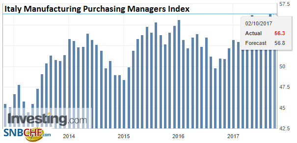 Italy Manufacturing Purchasing Managers Index (PMI), Sep 2017