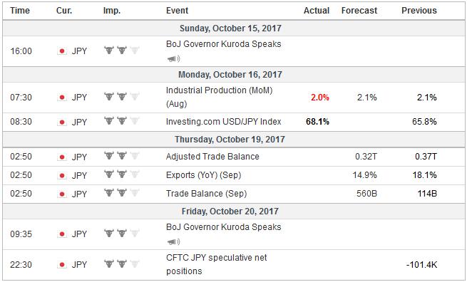 Economic Events: Japan, Week October 16