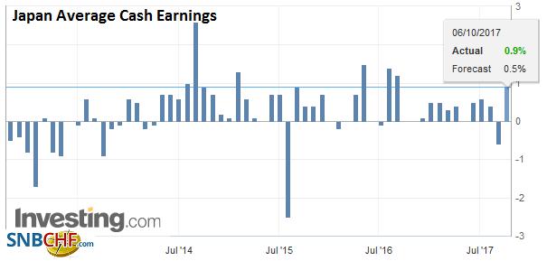 Japan Average Cash Earnings YoY, October 2017