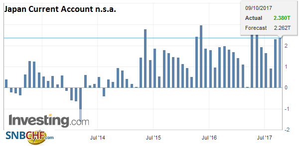 Japan Current Account n.s.a., Aug 2017