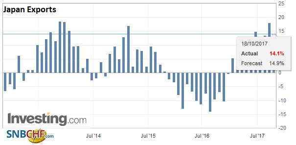 Japan Exports YoY, Sep 2017